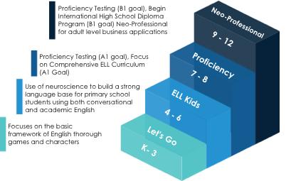 English Language Learning, ADVANTAGES Digital Learning Solutions, ADVANTAGES School International, ASI